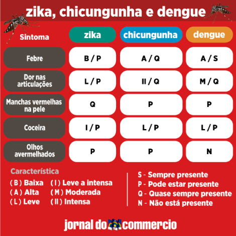 CARD-ZIKA-CHICUGUNHA-DENGUE2