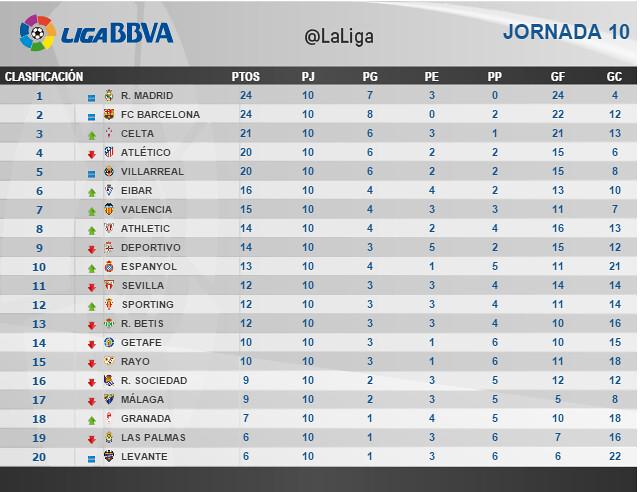 Liga BBVA (Jornada 10): Clasificación