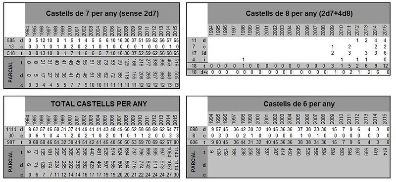 Estatístiques Castellers d'Esplugues