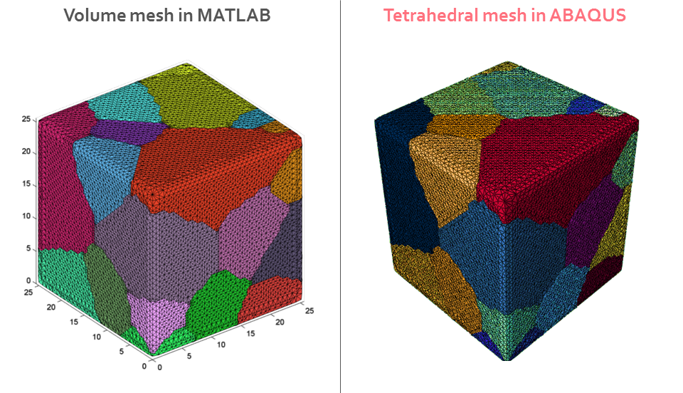 ABAQUS volumetric mesh from Dream 3D surface mesh – research blog