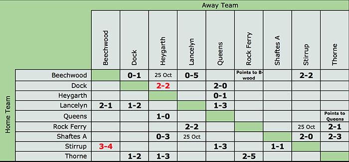 League Matrix 18102015