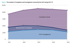 Number of complaints and investigations received by the GMC during 2011-15