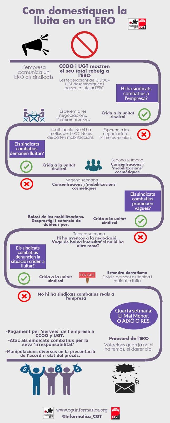 Infografia de com domestiquen la lluita en un ERO, massa habitual en CCOO i UGT