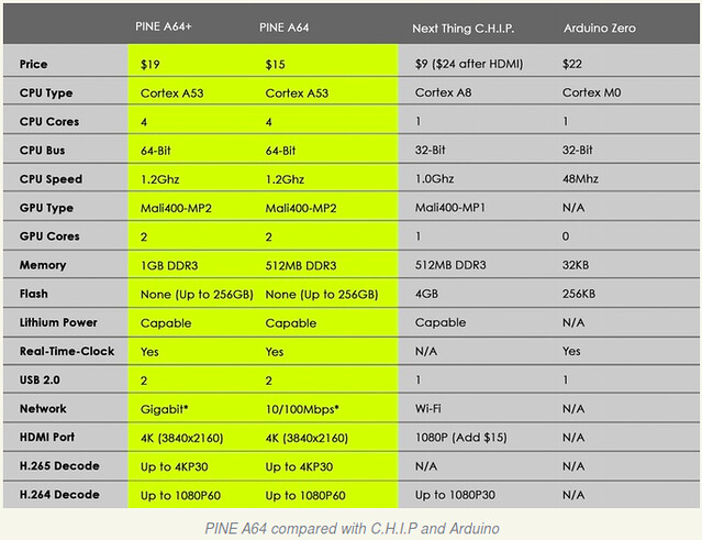 PINE64 vs C.H.I.P & Arduino