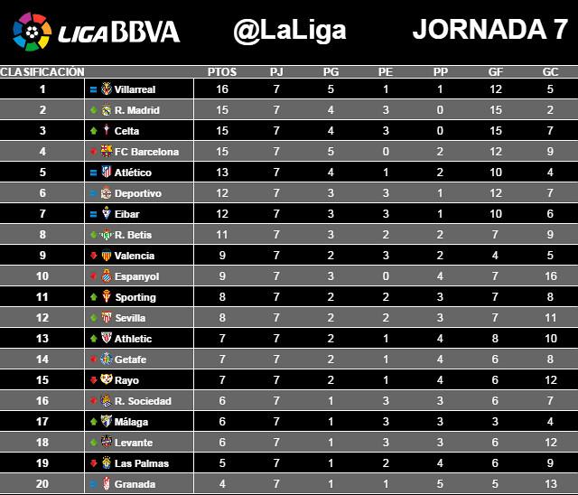 Liga BBVA (Jornada 7): Clasificación