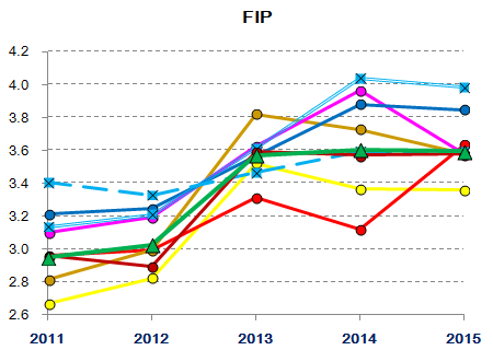 Lions starting/relief pitching 2011-2015 : FIP