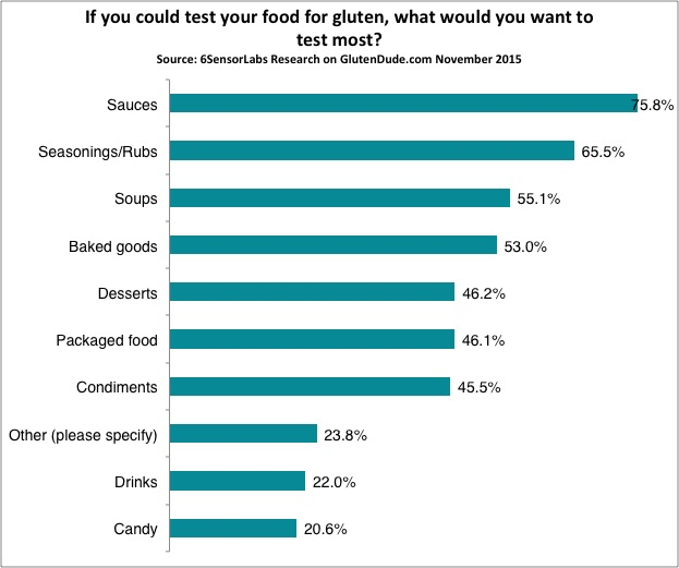 People want to know Is it gluten free? Answers from a survey question where people were asked: If you could test your food for gluten, what would you want to test most? Source: 6SensorLabs Research November 2015 Sauces 76%, Seasonings/Rubs 65%, Soups 55%, Baked Goods 53%, Desserts 46%, Packaged Food 46%, Condiments 45%, Other 24%, Drinks 22%, Candy 21%