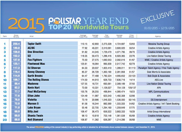Pollster Top Grossing Tours of 2015