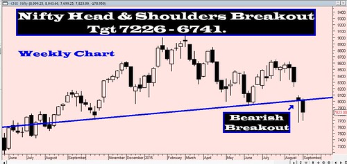 Nifty Bearish H&S