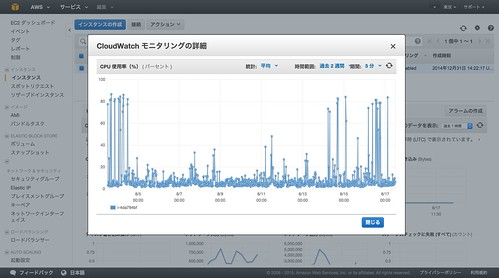 CloudWatch の CPU モニターが80%超え!