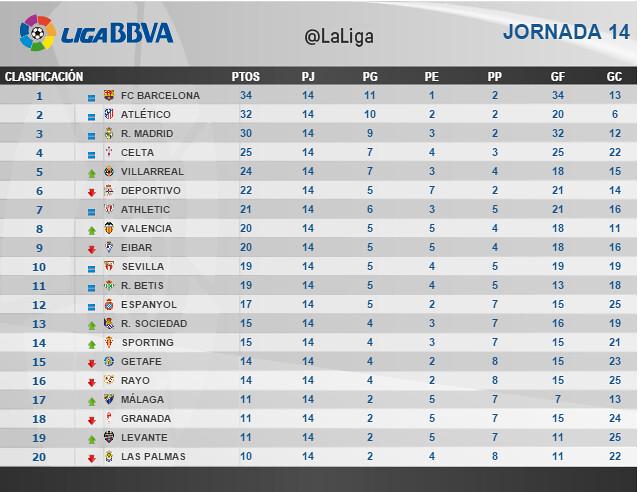 Liga BBVA (Jornada 14): Clasificación