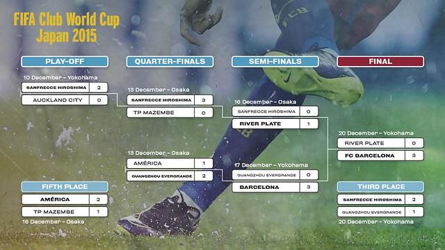 Mundial de Clubes Japón 2015: Resultados de todos los partidos