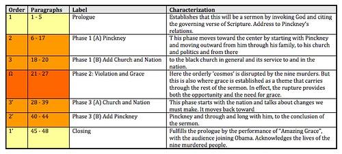 pinckney summary
