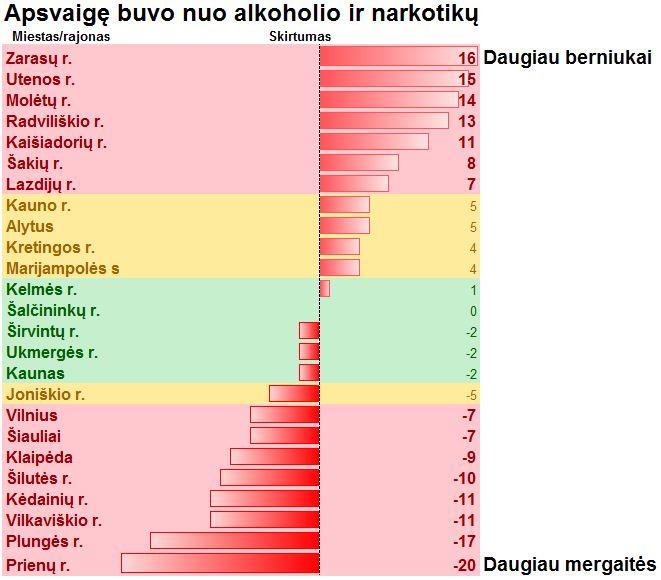Alkoholio ir narkotikų vartojimo skirtumai pagal lytį.