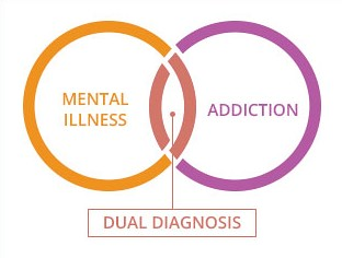 Dual Diagnosis in addiction treatment centers thumbnail