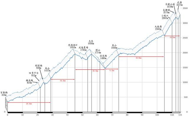 北進武嶺的距離高度圖