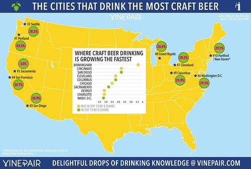 The 10 thirstiest American 'craft' beer cities (2014).