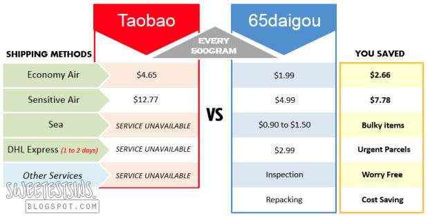 taobao vs 65daigou