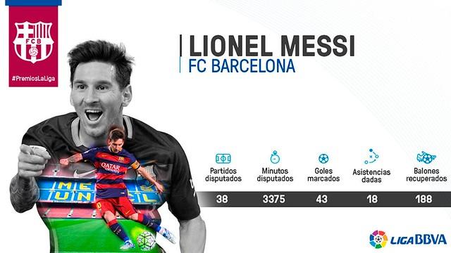 Premios La Liga: Lionel Messi - Mejor delantero