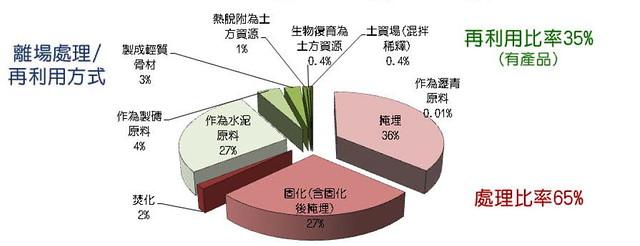 2012年-2014年 污染土壤離場處理的比例:資料來源:環保署