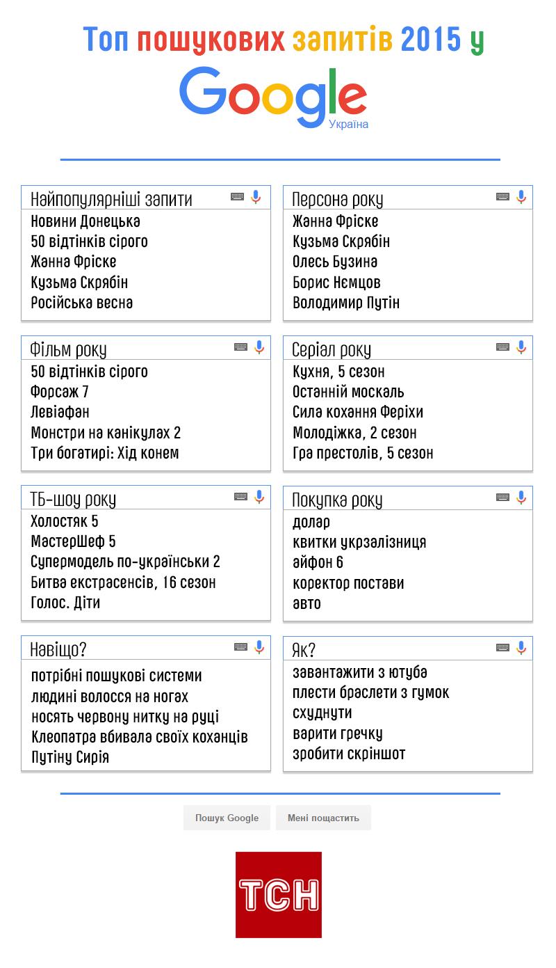 Що шукали українці в 2015 році