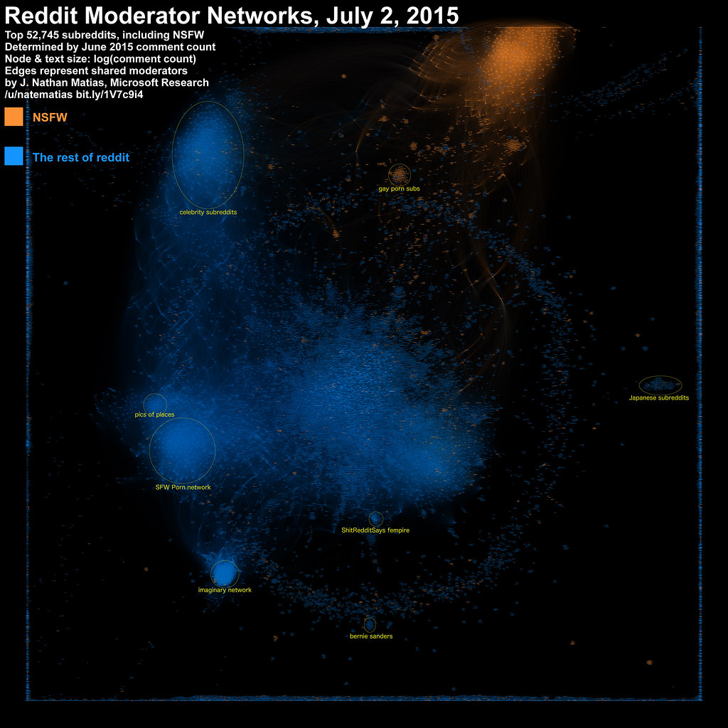 Reddit Moderator Network July 2015, including NSFW Subs, with Networks labeled