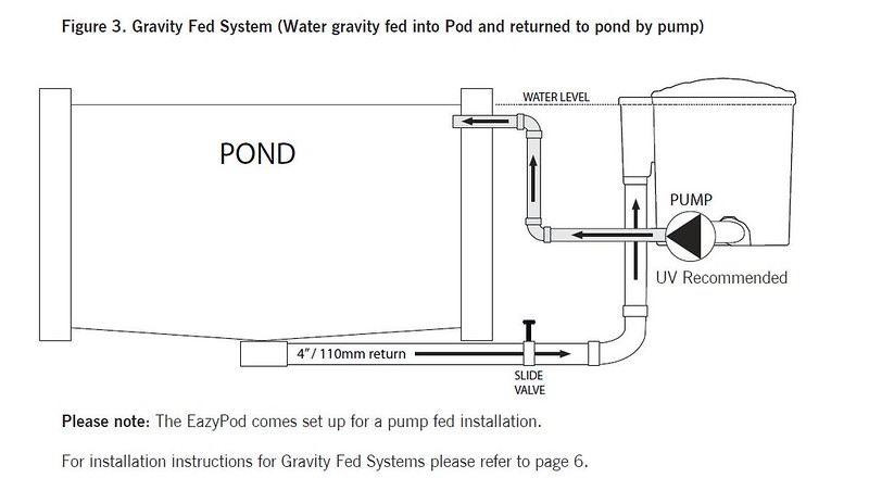 Eazy pod gravity feed query pond design and for Gravity fed pond
