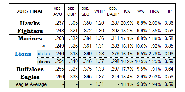 Lions starting/relief pitching 2015 statistics