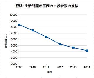経済・生活問題が原因の自殺者数の推移
