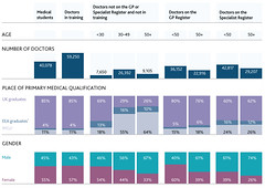 Demographic characteristics of licensed doctors on the register and medical students in 2015