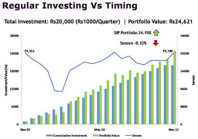 Regular investing vs timing - Mutual Funds