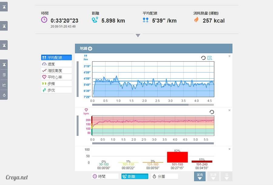 2015.12.10▐ 跑腿小妞▐ 為下一個挑戰設定目標, EPSON RUNSENSE SF-810 手錶訓練心得 06.jpg
