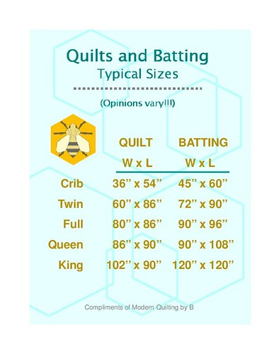 Quilts and Batting