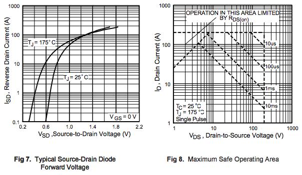 How to Read a Power MOSFET Datasheet - Jason Sachs