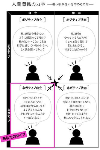 人間関係診断、人間関係の力学