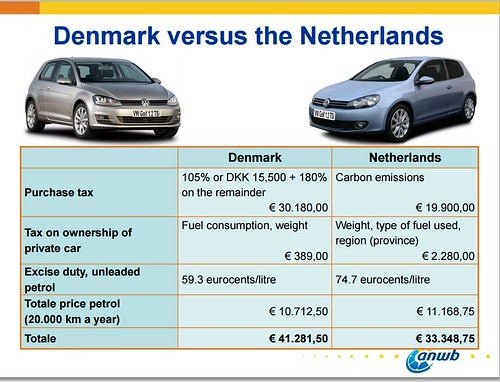Cost of owning a car in Denmark and the Netherlands