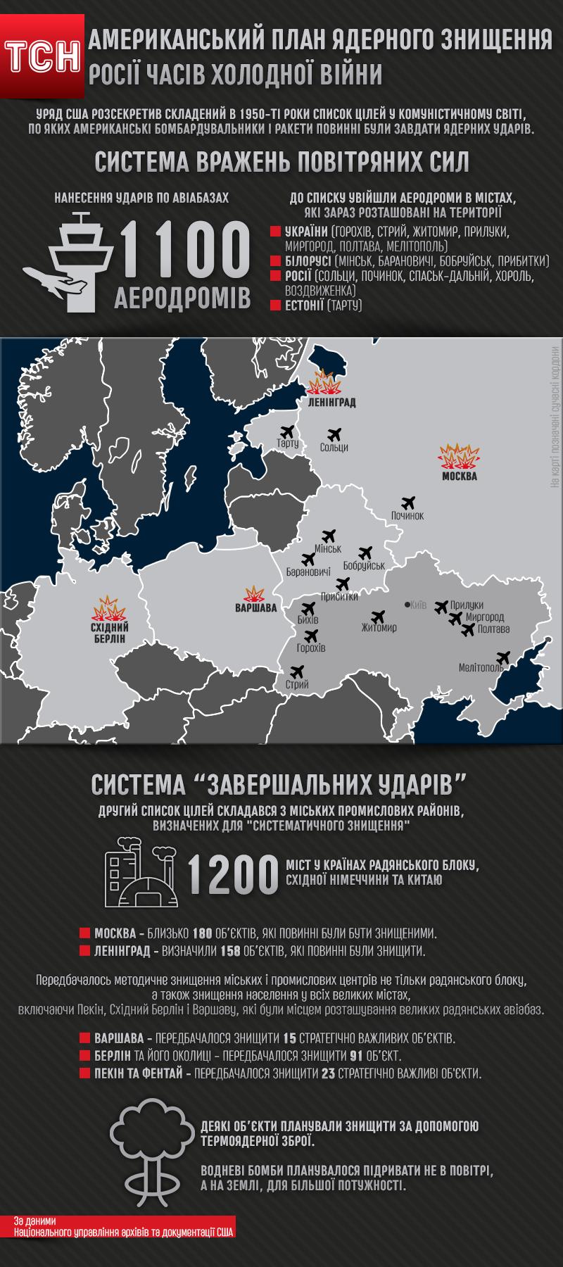 План знищення Росії