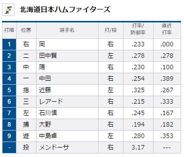 2015年8月12日埼玉西武ライオンズVS北海道日本ハムファイターズ18回戦ファイターズスタメン