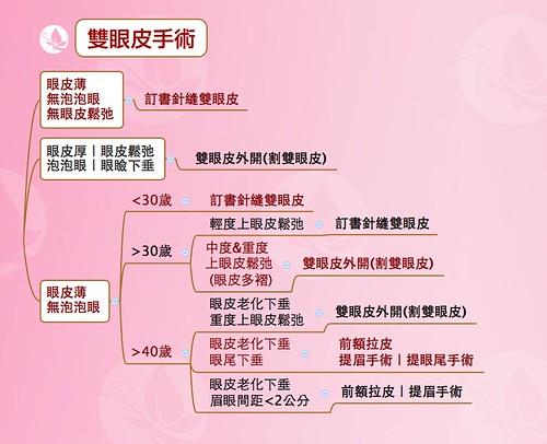 眼整形Q&A懶人包|高雄美妍醫美診所推薦分享 (2)