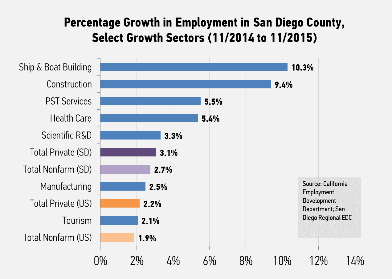 california san diego regional economic development corporation other key drivers for growth included the region s healthcare sector which added 8 600 jobs and accounted for roughly one quarter of the region s private