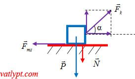 Các lực cơ bản, phân tích lực, biểu diễn lực, vẽ lực