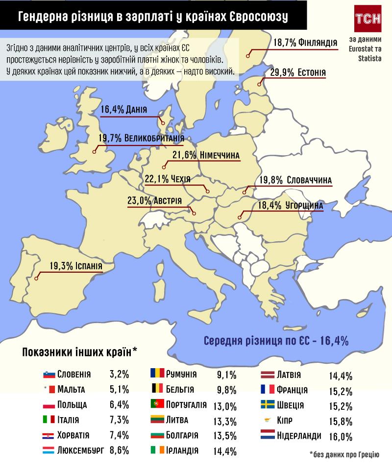 Гендерна різниця у зарплатах в ЄС