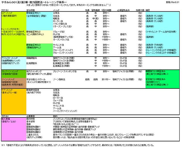 やすみん001流(仮)新・視力回復法〜トレーニング・メソッド体系〜