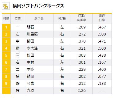 2015年8月16日埼玉西武ライオンズVS福岡ソフトバンクホークス21回戦ホークススタメン