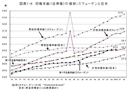 図表1-8 初婚年齢(法律婚)の推移: スウェーデンと日本