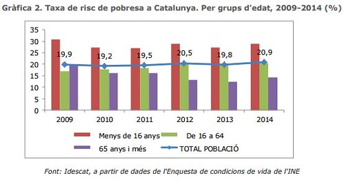 Taxa de risc de pobresa a Catalunya. Per grups d´edat. 2009-2014 (%)