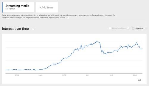 Google_Trends_-_Web_Search_interest__Streaming_media_-_Worldwide__2004_-_present