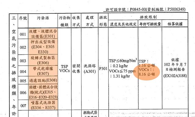 左邊是台塑列出的污染源,年許可排放量是8.16公噸。攝影:陳文姿。