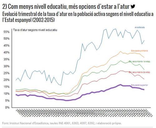 Com menys nivell educatiu, més opcions d´estar a l´atur via @sentitcritic