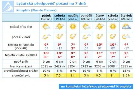 Předpověď počasí pro lyžaře (1. díl) - kde ji hledat a čemu věřit